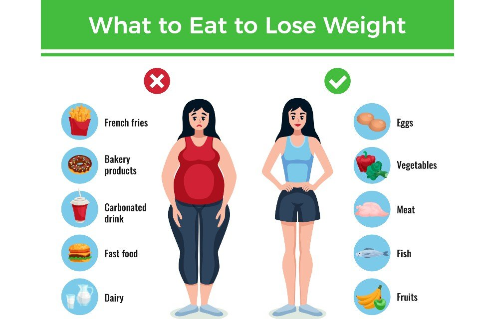 Food items to reduce body weight