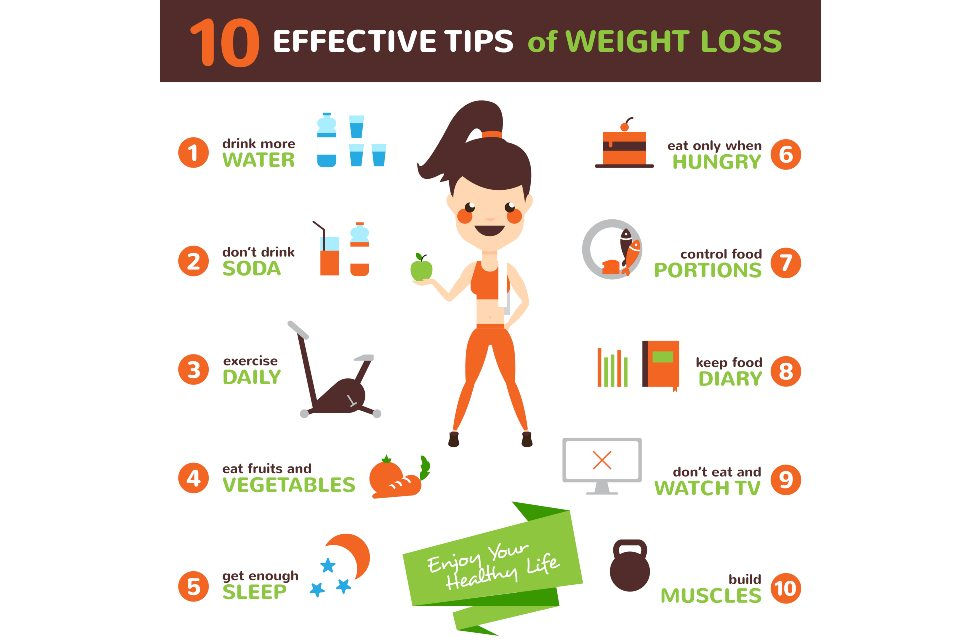 Practices to reduce body weight